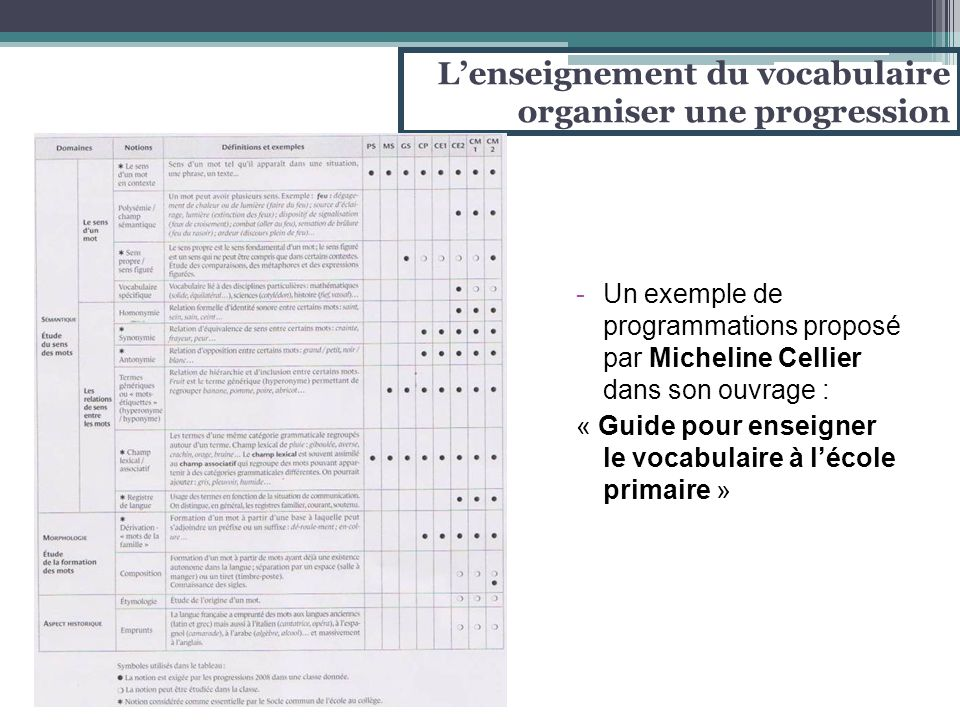 -Un exemple de programmations proposé par Micheline Cellier dans son ouvrage : « Guide pour enseigner le vocabulaire à l'école primaire » L'enseigneme