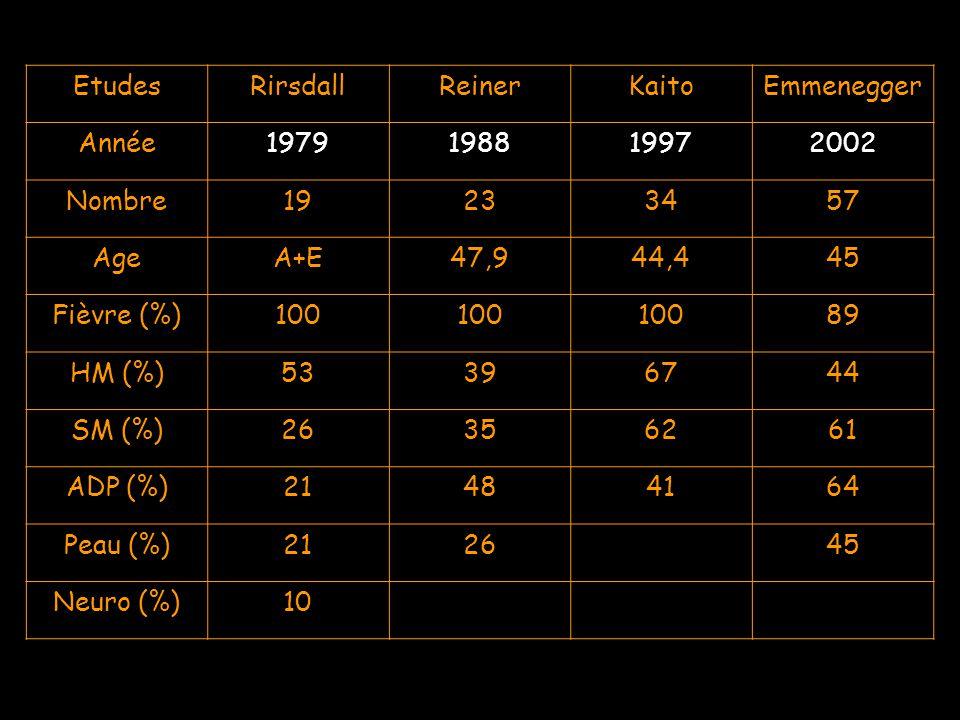 EtudesRirsdallReinerKaitoEmmenegger Année1979198819972002 Nombre19233457 AgeA+E47,944,445 Fièvre (%)100 89 HM (%)53396744 SM (%)26356261 ADP (%)214841