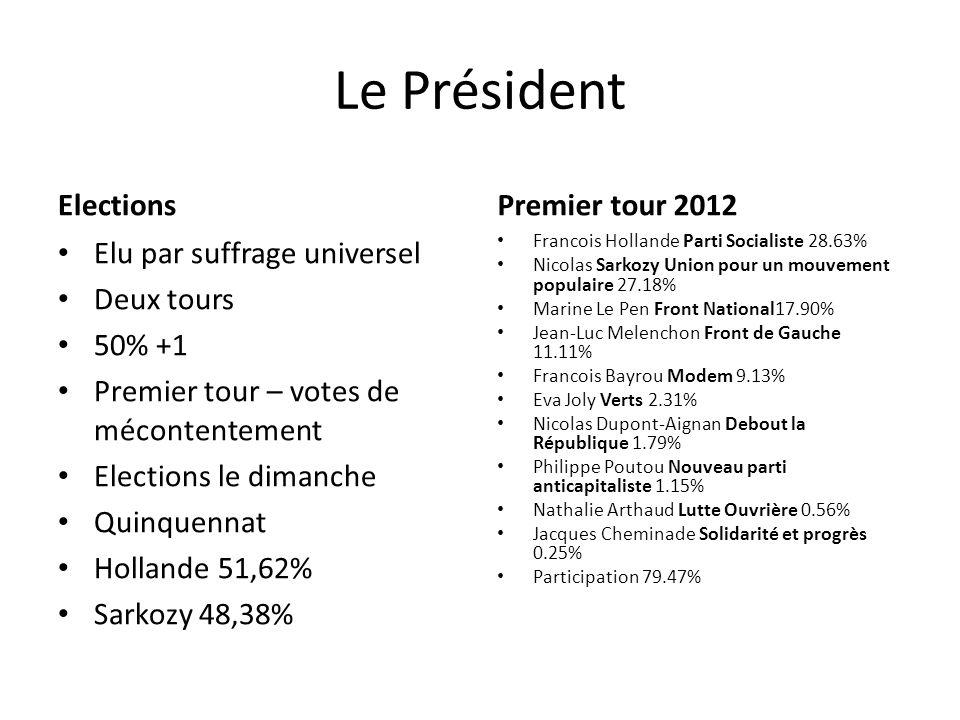 Le Président Elections Elu par suffrage universel Deux tours 50% +1 Premier tour – votes de mécontentement Elections le dimanche Quinquennat Hollande 51,62% Sarkozy 48,38% Premier tour 2012 Francois Hollande Parti Socialiste 28.63% Nicolas Sarkozy Union pour un mouvement populaire 27.18% Marine Le Pen Front National17.90% Jean-Luc Melenchon Front de Gauche 11.11% Francois Bayrou Modem 9.13% Eva Joly Verts 2.31% Nicolas Dupont-Aignan Debout la République 1.79% Philippe Poutou Nouveau parti anticapitaliste 1.15% Nathalie Arthaud Lutte Ouvrière 0.56% Jacques Cheminade Solidarité et progrès 0.25% Participation 79.47%