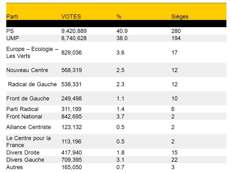 PartiVOTES%Sièges PS9,420,88940.9280 UMP8,740,62838.0194 Europe – Ecologie – Les Verts 829,0363.617 Nouveau Centre568,3192.512 Radical de Gauche538,3312.312 Front de Gauche249,4981.110 Parti Radical311,1991.46 Front National842,6953.72 Alliance Centriste123,1320.52 Le Centre pour la France 113,1960.52 Divers Droite417,9401.815 Divers Gauche709,3953.122 Autres165,0500.73