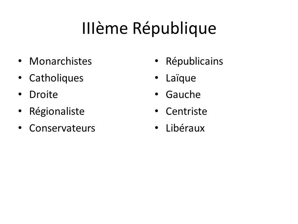 IIIème République Monarchistes Catholiques Droite Régionaliste Conservateurs Républicains Laïque Gauche Centriste Libéraux