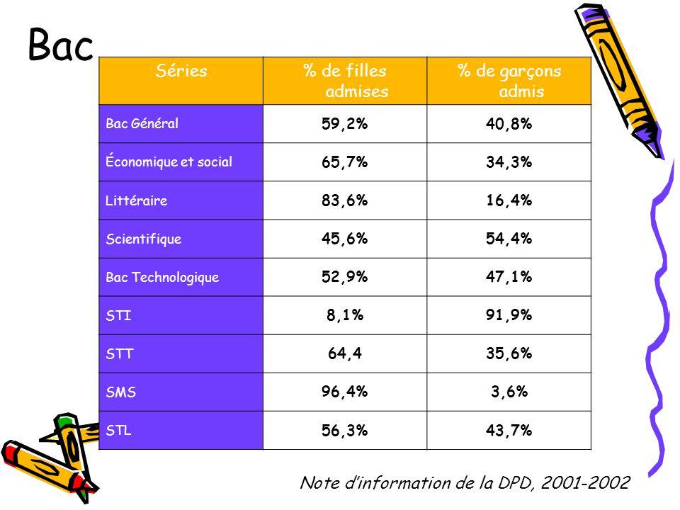 Séries% de filles admises % de garçons admis Bac Général 59,2%40,8% Économique et social 65,7%34,3% Littéraire 83,6%16,4% Scientifique 45,6%54,4% Bac