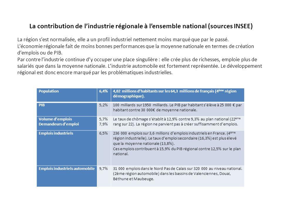 La contribution de l'industrie régionale à l'ensemble national (sources INSEE) Population6,4%4,02 millions d'habitants sur les 64,3 millions de frança