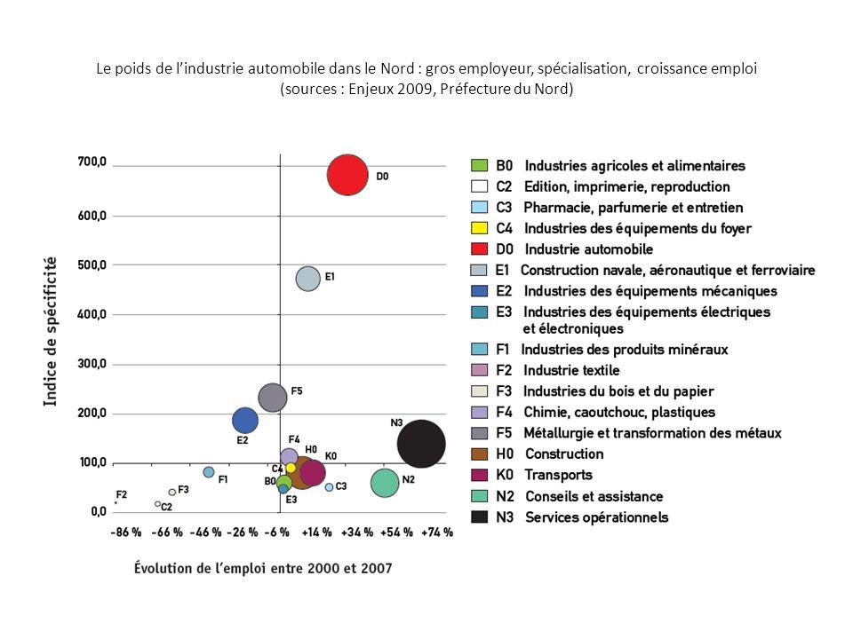 Le poids de l'industrie automobile dans le Nord : gros employeur, spécialisation, croissance emploi (sources : Enjeux 2009, Préfecture du Nord)