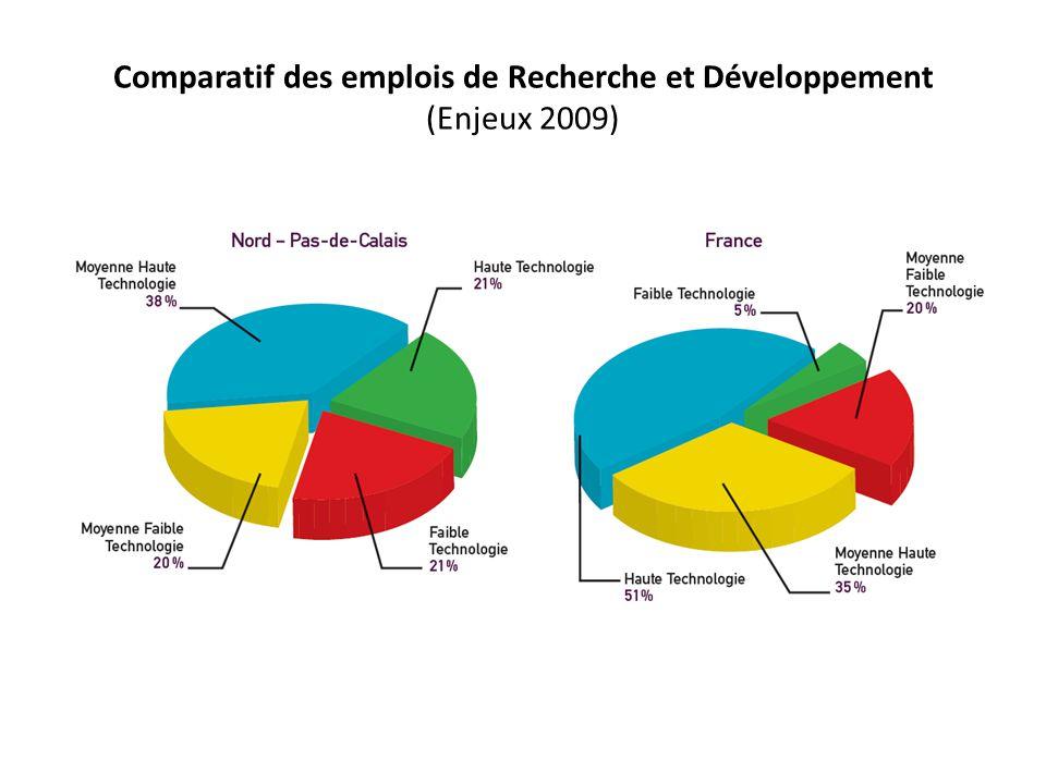 Comparatif des emplois de Recherche et Développement (Enjeux 2009)