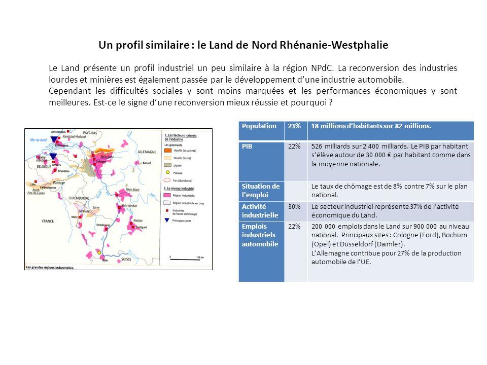Un profil similaire : le Land de Nord Rhénanie-Westphalie Population23%18 millions d'habitants sur 82 millions. PIB22%526 milliards sur 2 400 milliard