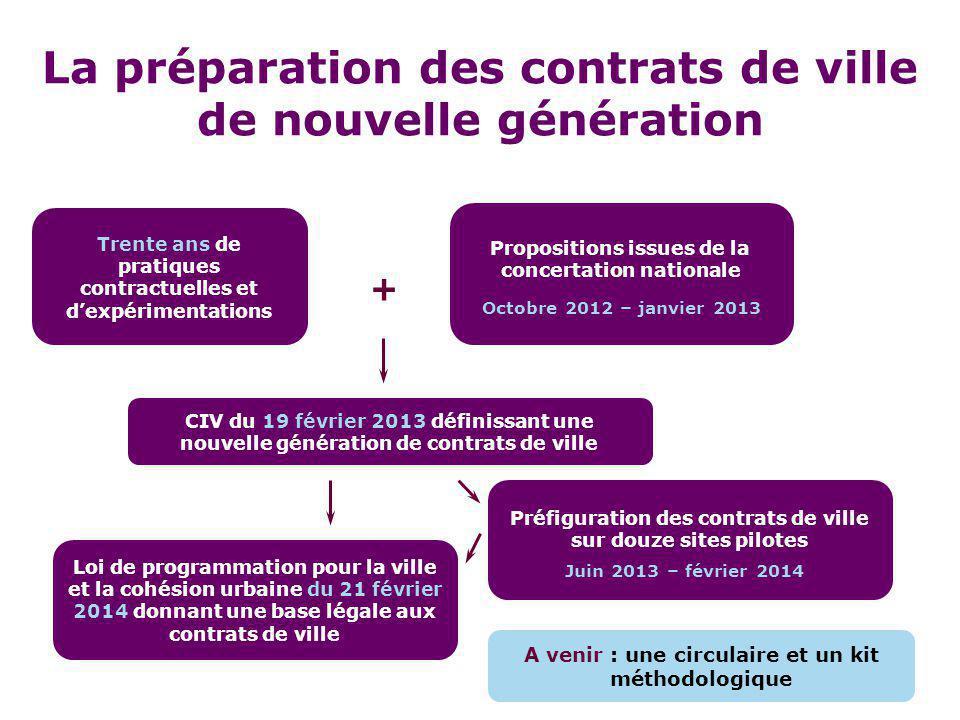 La préparation des contrats de ville de nouvelle génération Trente ans de pratiques contractuelles et d'expérimentations CIV du 19 février 2013 défini