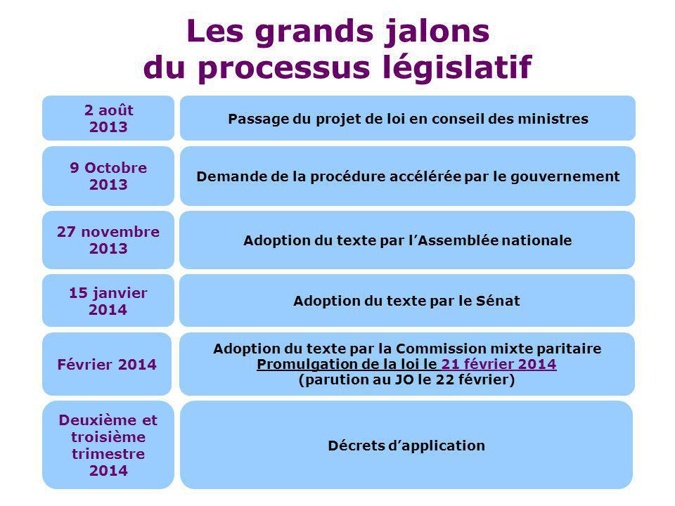 Les grands jalons du processus législatif Passage du projet de loi en conseil des ministres Demande de la procédure accélérée par le gouvernement Adop