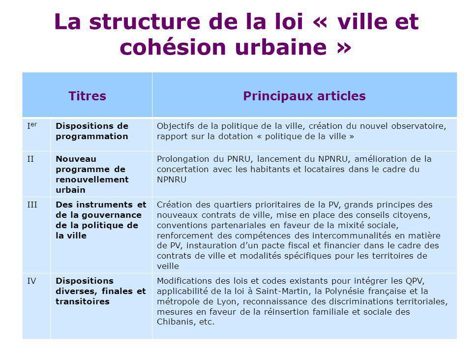 La structure de la loi « ville et cohésion urbaine » TitresPrincipaux articles I er Dispositions de programmation Objectifs de la politique de la vill