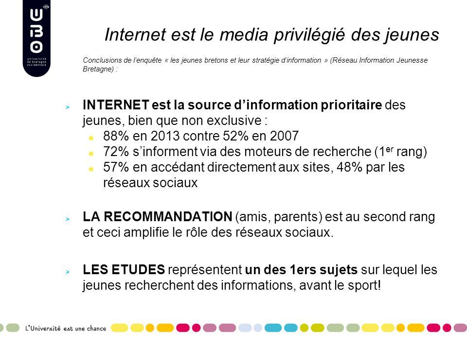Internet est le media privilégié des jeunes Conclusions de l'enquête « les jeunes bretons et leur stratégie d'information » (Réseau Information Jeunesse Bretagne) :  INTERNET est la source d'information prioritaire des jeunes, bien que non exclusive : 88% en 2013 contre 52% en 2007 72% s'informent via des moteurs de recherche (1 er rang) 57% en accédant directement aux sites, 48% par les réseaux sociaux  LA RECOMMANDATION (amis, parents) est au second rang et ceci amplifie le rôle des réseaux sociaux.