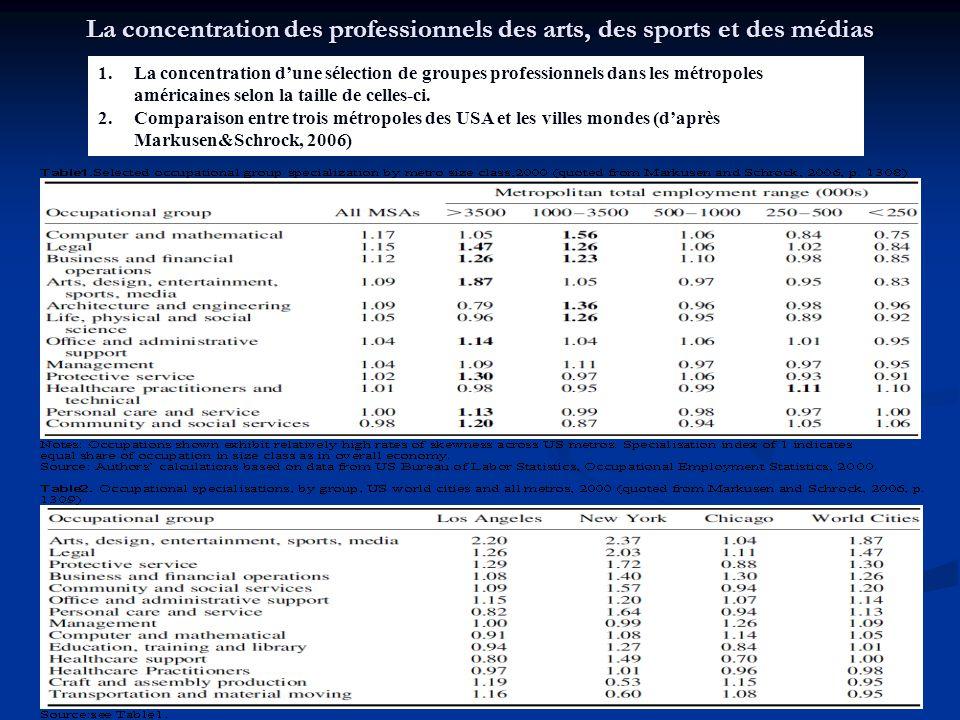La concentration des professionnels des arts, des sports et des médias 1.La concentration d'une sélection de groupes professionnels dans les métropoles américaines selon la taille de celles-ci.