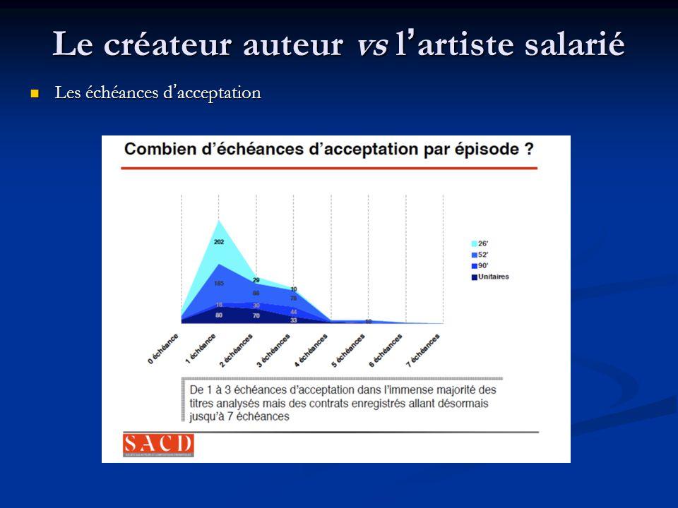 Le créateur auteur vs l'artiste salarié Les échéances d'acceptation Les échéances d'acceptation