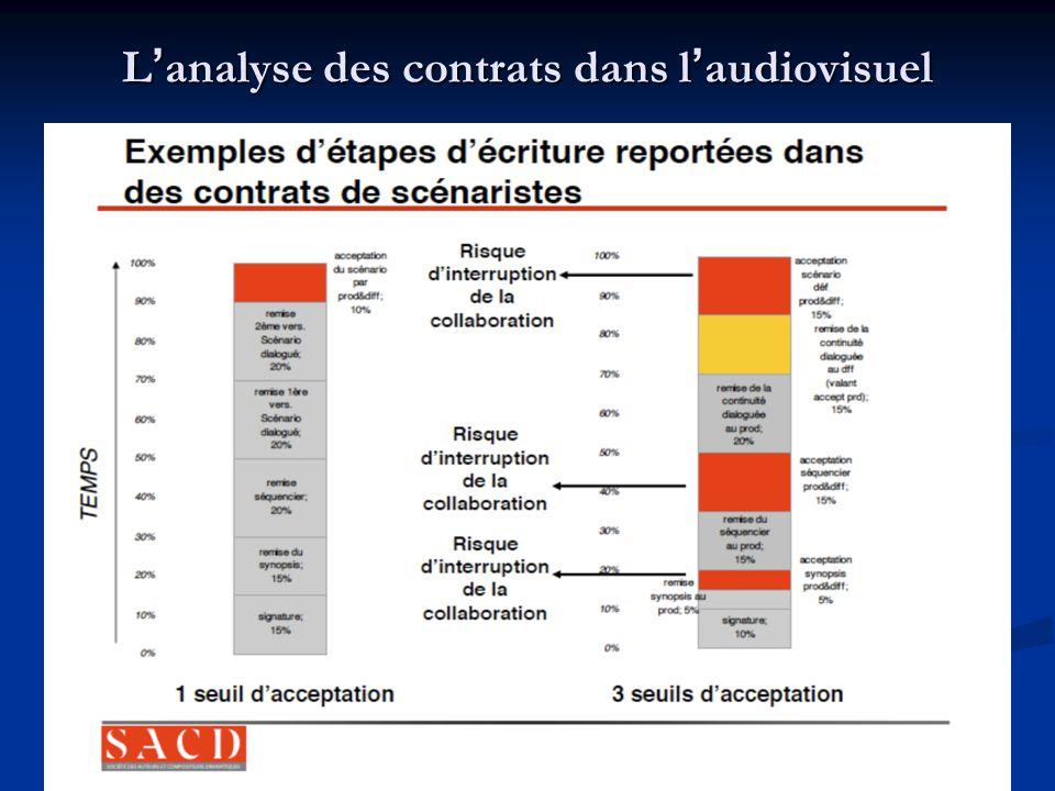 L'analyse des contrats dans l'audiovisuel