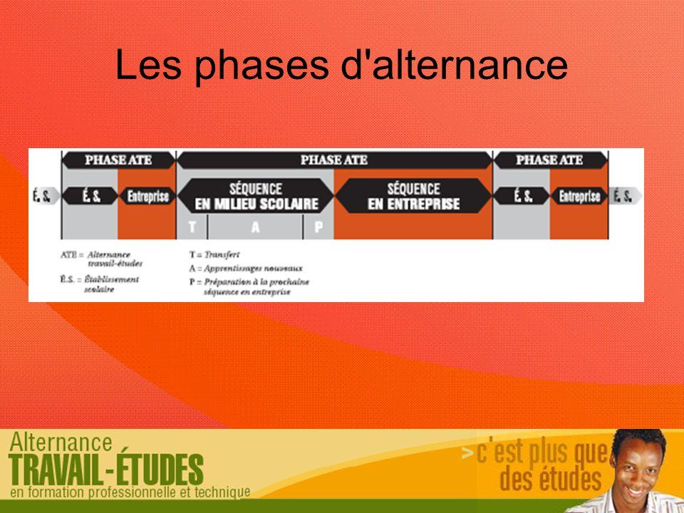 Les phases d alternance