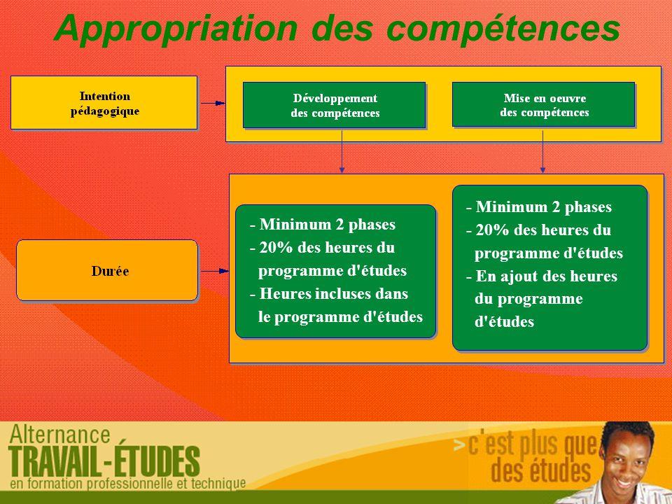 Appropriation des compétences - Minimum 2 phases - 20% des heures du programme d études - Heures incluses dans le programme d études - Minimum 2 phases - 20% des heures du programme d études - En ajout des heures du programme d études