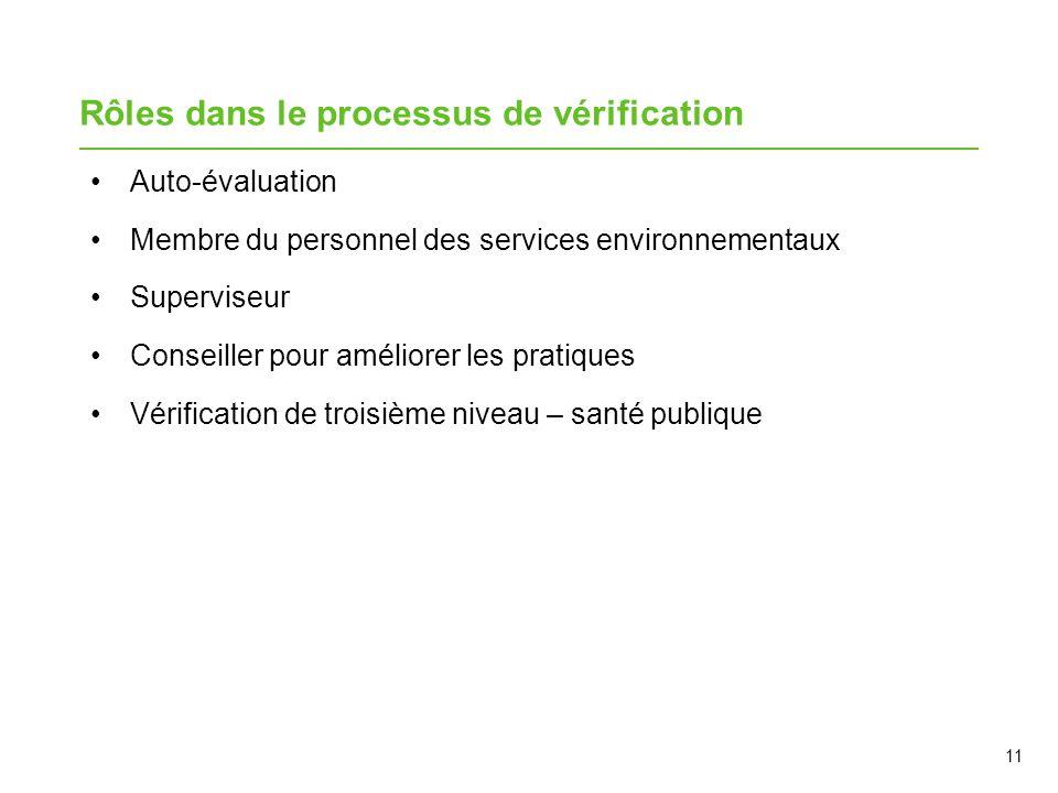 Rôles dans le processus de vérification Auto-évaluation Membre du personnel des services environnementaux Superviseur Conseiller pour améliorer les pr