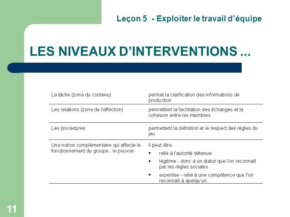 11 LES NIVEAUX D'INTERVENTIONS... Leçon 5 - Exploiter le travail d'équipe