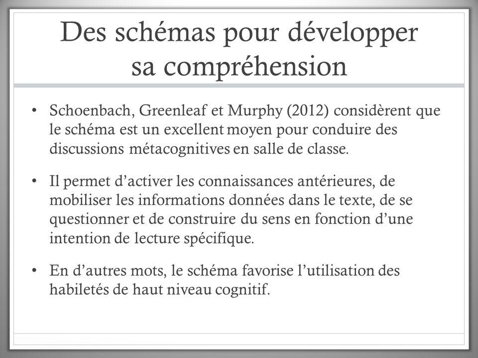 Des schémas pour développer sa compréhension Schoenbach, Greenleaf et Murphy (2012) considèrent que le schéma est un excellent moyen pour conduire des discussions métacognitives en salle de classe.