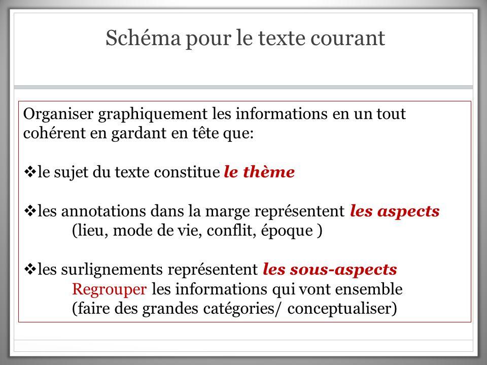 Schéma pour le texte courant Organiser graphiquement les informations en un tout cohérent en gardant en tête que:  le sujet du texte constitue le thè