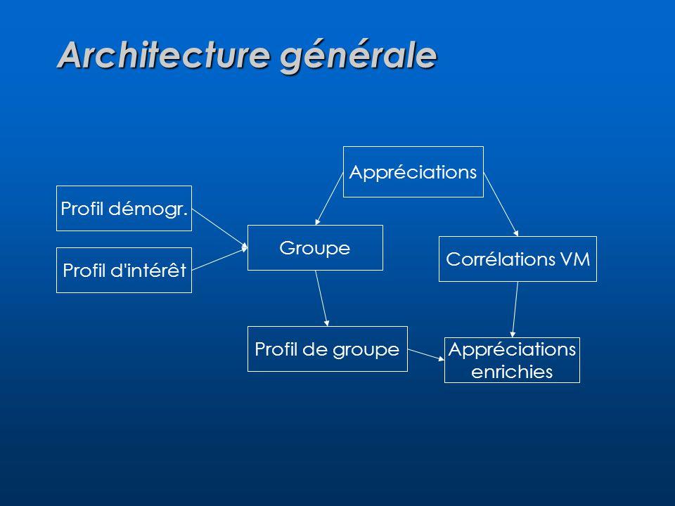 Architecture générale Appréciations Corrélations VM Profil démogr.