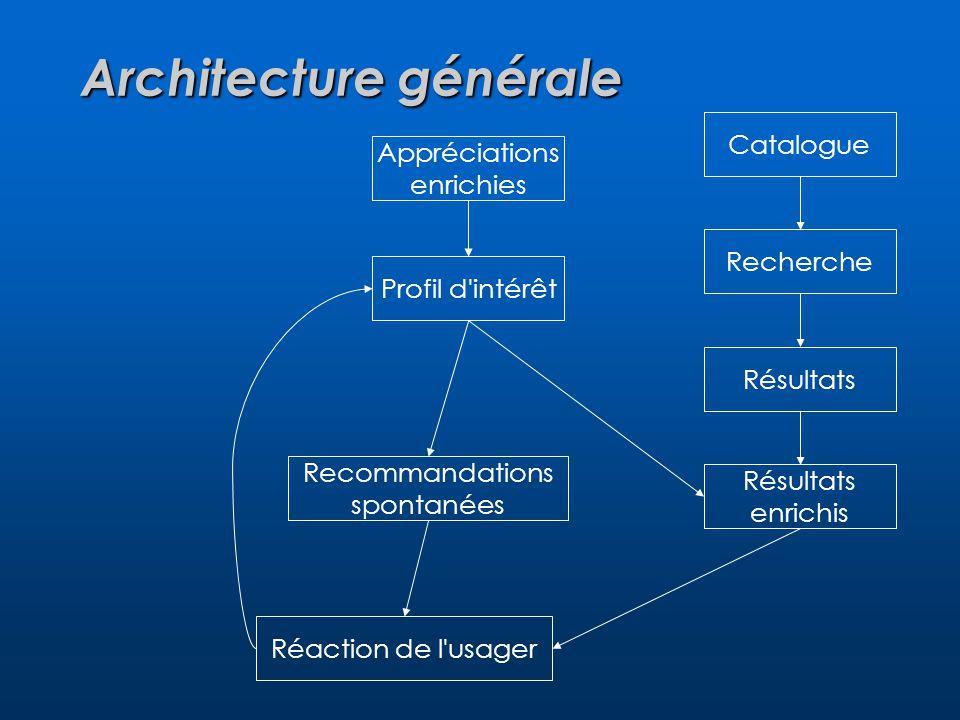 Architecture générale Appréciations enrichies Recommandations spontanées Catalogue Recherche Résultats enrichis Profil d intérêt Réaction de l usager