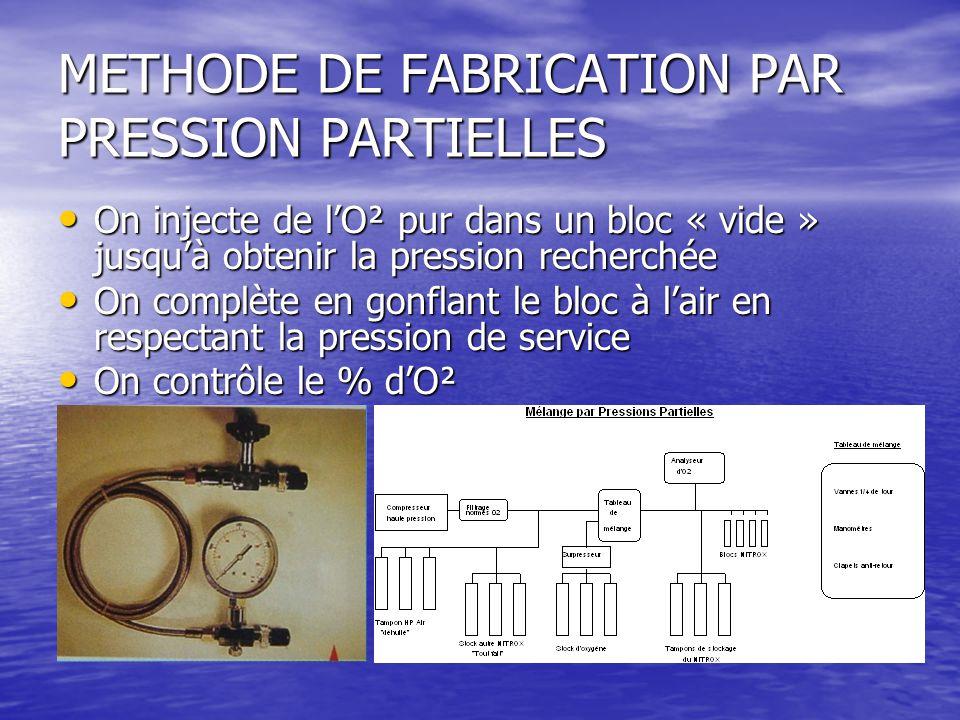 METHODE DE FABRICATION PAR PRESSION PARTIELLES On injecte de l'O² pur dans un bloc « vide » jusqu'à obtenir la pression recherchée On injecte de l'O²