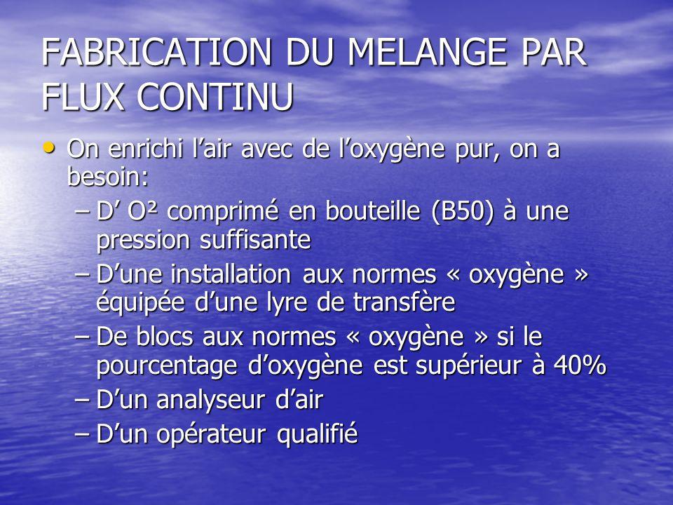 FABRICATION DU MELANGE PAR FLUX CONTINU On enrichi l'air avec de l'oxygène pur, on a besoin: On enrichi l'air avec de l'oxygène pur, on a besoin: –D' O² comprimé en bouteille (B50) à une pression suffisante –D'une installation aux normes « oxygène » équipée d'une lyre de transfère –De blocs aux normes « oxygène » si le pourcentage d'oxygène est supérieur à 40% –D'un analyseur d'air –D'un opérateur qualifié