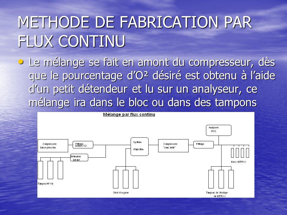 METHODE DE FABRICATION PAR FLUX CONTINU Le mélange se fait en amont du compresseur, dès que le pourcentage d'O² désiré est obtenu à l'aide d'un petit détendeur et lu sur un analyseur, ce mélange ira dans le bloc ou dans des tampons Le mélange se fait en amont du compresseur, dès que le pourcentage d'O² désiré est obtenu à l'aide d'un petit détendeur et lu sur un analyseur, ce mélange ira dans le bloc ou dans des tampons