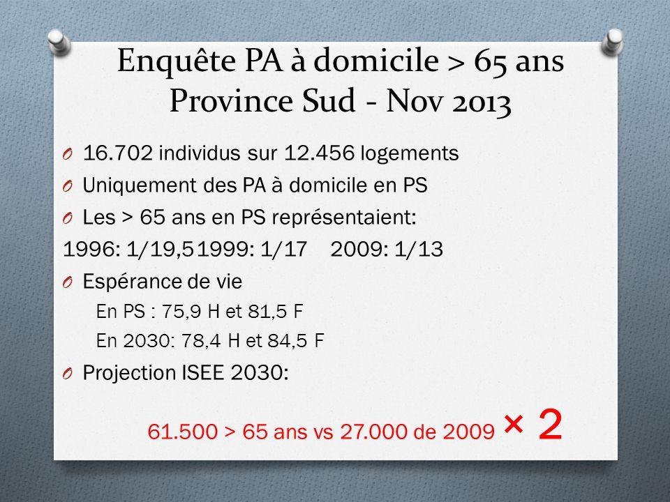 Enquête PA à domicile > 65 ans Province Sud - Nov 2013 O 16.702 individus sur 12.456 logements O Uniquement des PA à domicile en PS O Les > 65 ans en