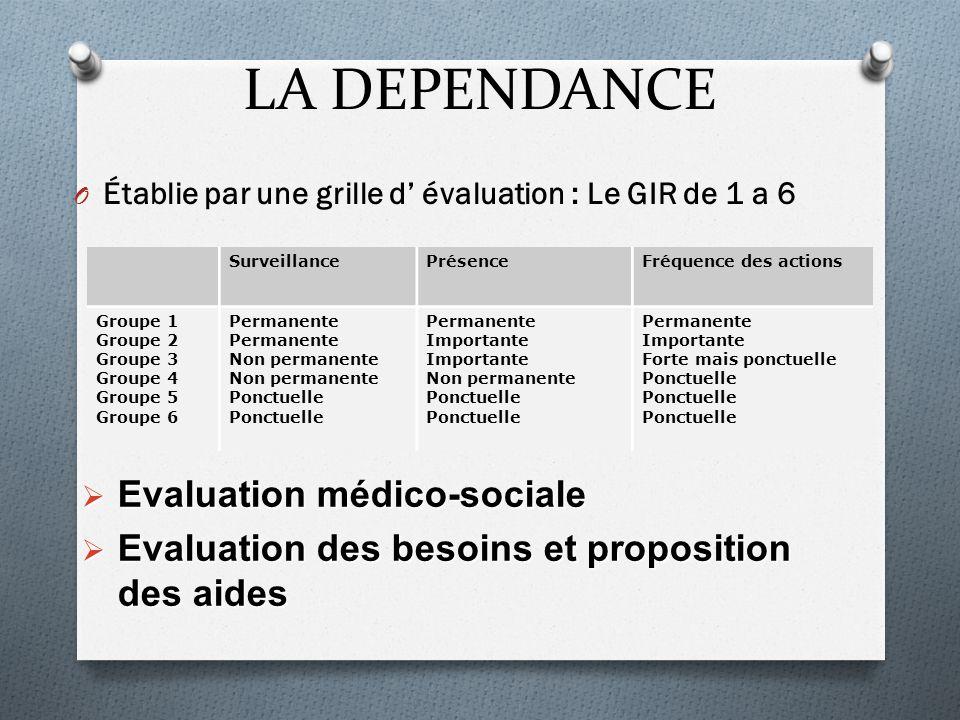 LA DEPENDANCE O Établie par une grille d' évaluation : Le GIR de 1 a 6 SurveillancePrésenceFréquence des actions Groupe 1 Groupe 2 Groupe 3 Groupe 4 G