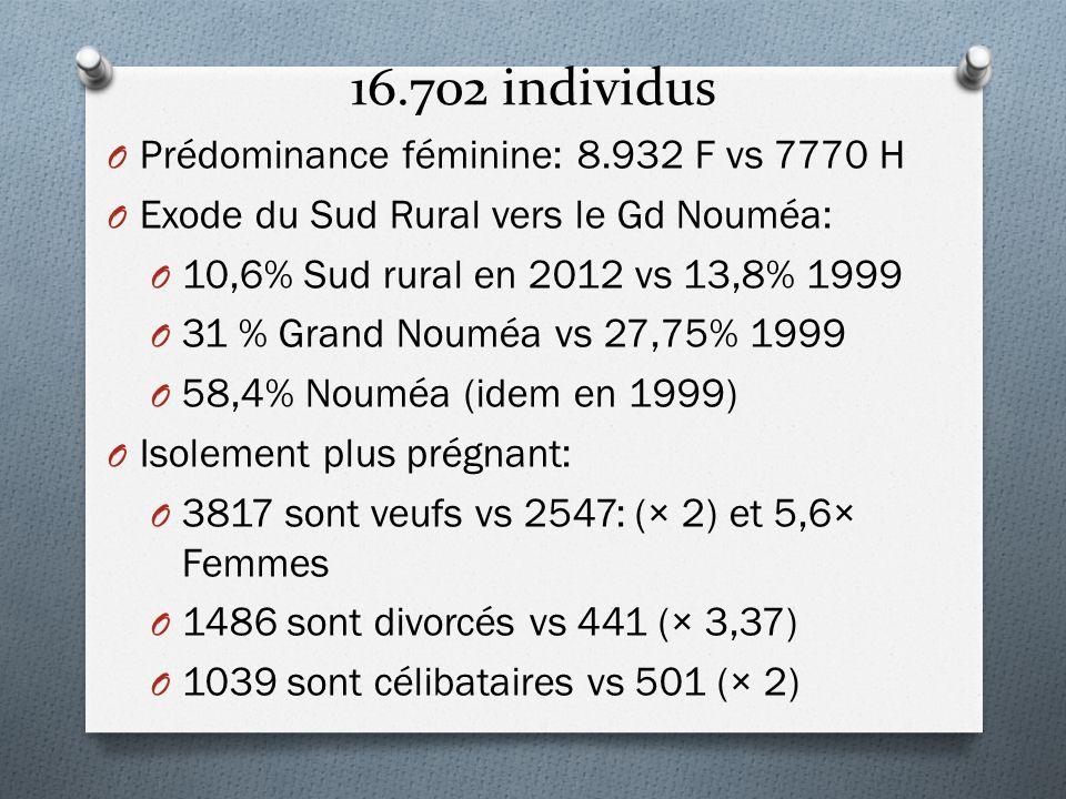 16.702 individus O Prédominance féminine: 8.932 F vs 7770 H O Exode du Sud Rural vers le Gd Nouméa: O 10,6% Sud rural en 2012 vs 13,8% 1999 O 31 % Gra