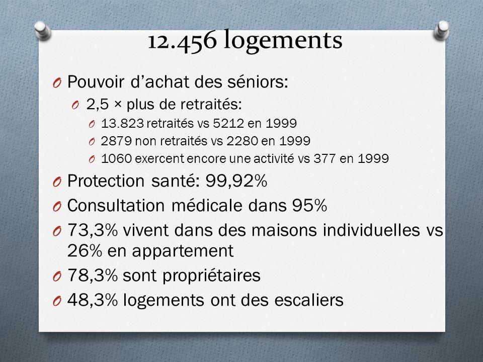 12.456 logements O Pouvoir d'achat des séniors: O 2,5 × plus de retraités: O 13.823 retraités vs 5212 en 1999 O 2879 non retraités vs 2280 en 1999 O 1