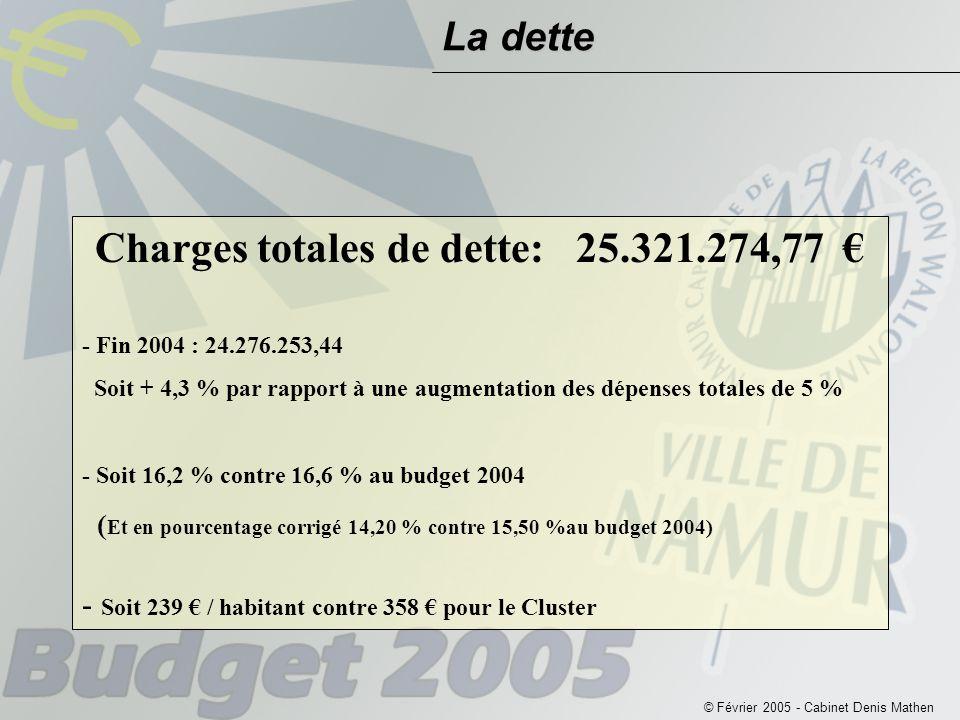 © Février 2005 - Cabinet Denis Mathen La dette Charges totales de dette: 25.321.274,77 € - Fin 2004 : 24.276.253,44 Soit + 4,3 % par rapport à une augmentation des dépenses totales de 5 % - Soit 16,2 % contre 16,6 % au budget 2004 ( Et en pourcentage corrigé 14,20 % contre 15,50 %au budget 2004) - Soit 239 € / habitant contre 358 € pour le Cluster