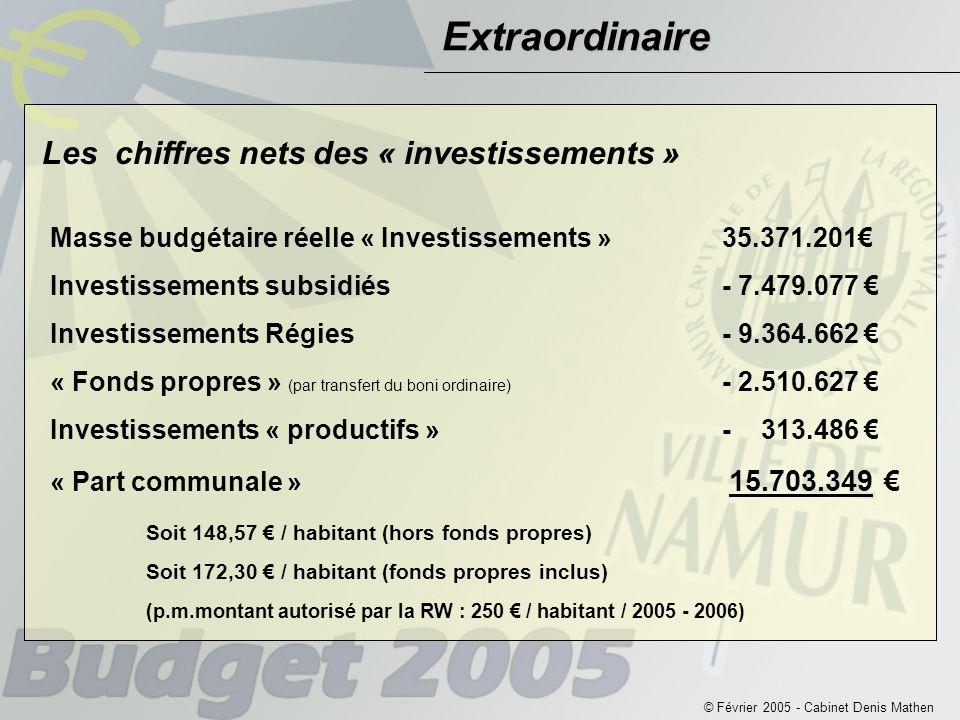 © Février 2005 - Cabinet Denis Mathen Masse budgétaire réelle « Investissements »35.371.201€ Investissements subsidiés- 7.479.077 € Investissements Régies- 9.364.662 € « Fonds propres » (par transfert du boni ordinaire) - 2.510.627 € Investissements « productifs »- 313.486 € « Part communale » 15.703.349 € Soit 148,57 € / habitant (hors fonds propres) Soit 172,30 € / habitant (fonds propres inclus) (p.m.montant autorisé par la RW : 250 € / habitant / 2005 - 2006) Les chiffres nets des « investissements » Extraordinaire