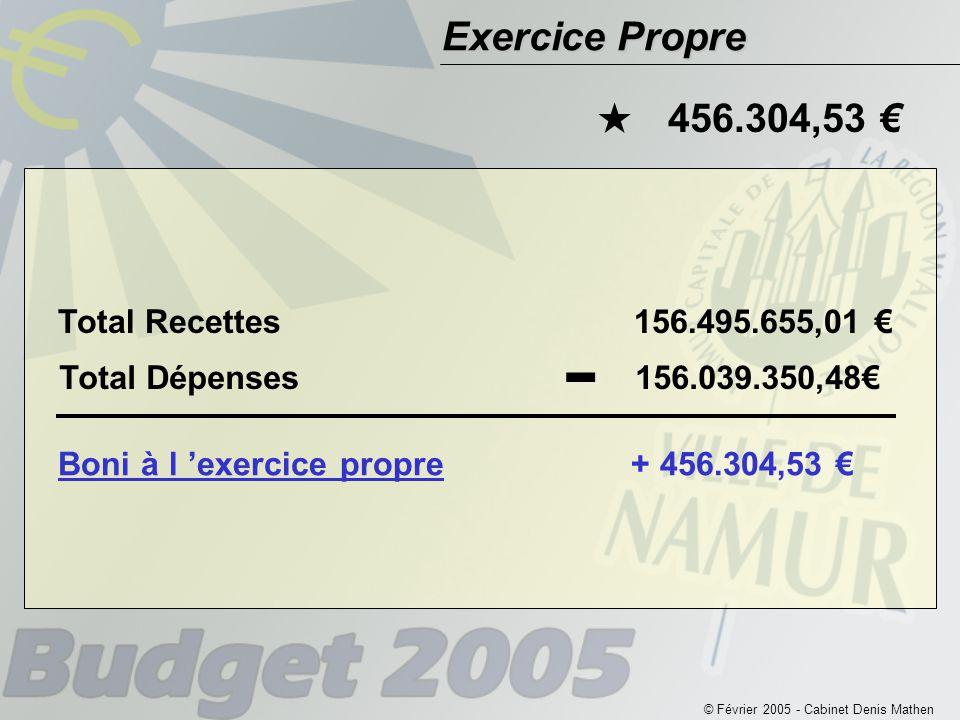 Exercice Propre Total Recettes156.495.655,01 € Boni à l 'exercice propre + 456.304,53 € Total Dépenses156.039.350,48€ - 456.304,53 € 
