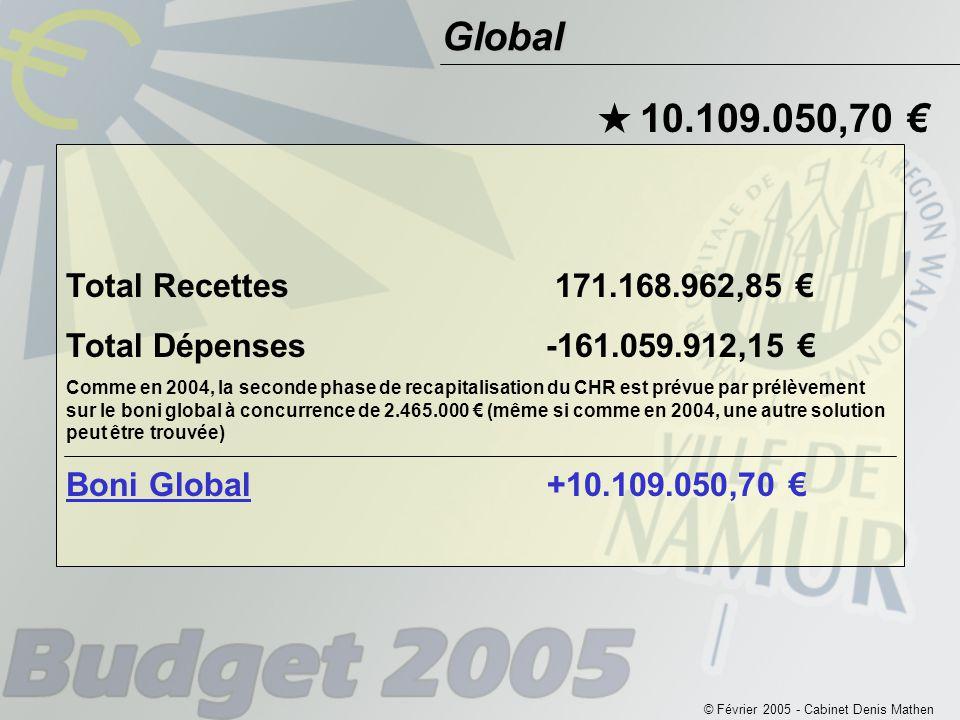 © Février 2005 - Cabinet Denis Mathen Global  10.109.050,70 € Total Recettes 171.168.962,85 € Total Dépenses -161.059.912,15 € Comme en 2004, la seconde phase de recapitalisation du CHR est prévue par prélèvement sur le boni global à concurrence de 2.465.000 € (même si comme en 2004, une autre solution peut être trouvée) Boni Global +10.109.050,70 €