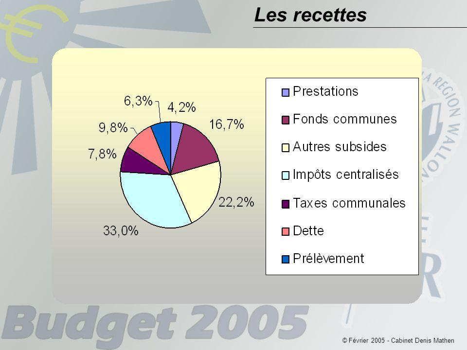 © Février 2005 - Cabinet Denis Mathen Les Recettes de Transfert Fonds des communes 21.638.672,87 € + 4.461.900,14 € (Fonds d 'aide à 90 % des droits attendus) 26.100573,01 € soit 246,91 €/hab.