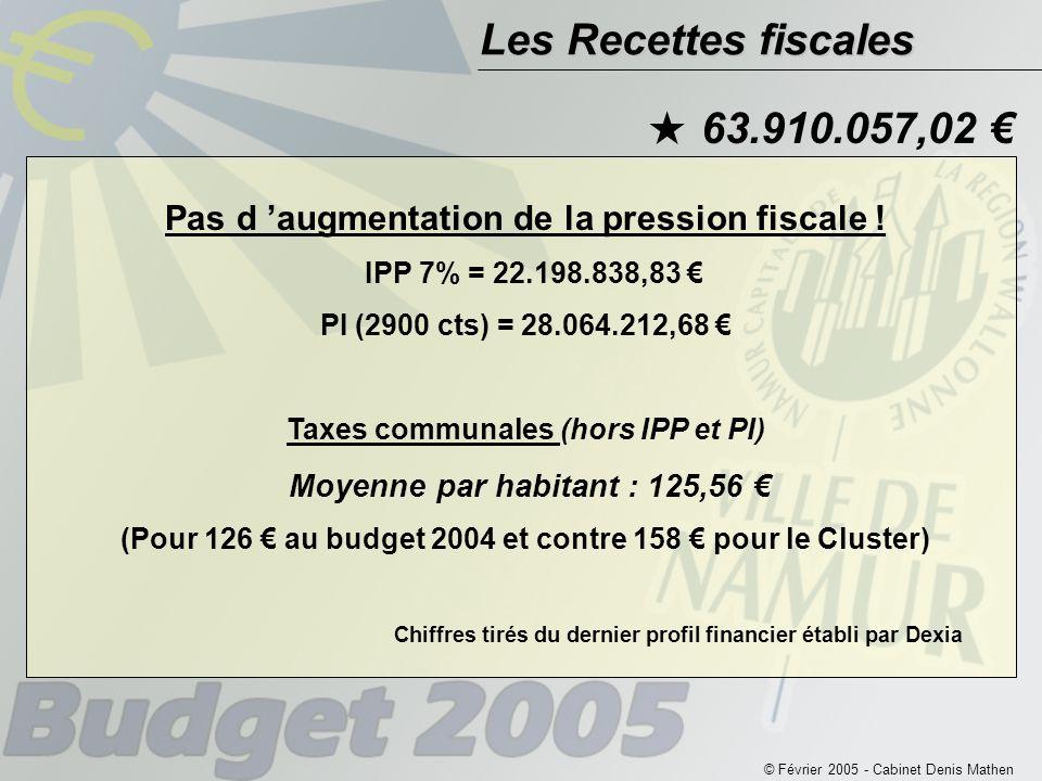 © Février 2005 - Cabinet Denis Mathen Les Recettes fiscales 63.910.057,02 €  Pas d 'augmentation de la pression fiscale .