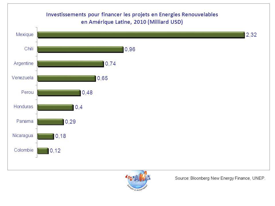 Source: Bloonberg New Energy Finance, UNEP.