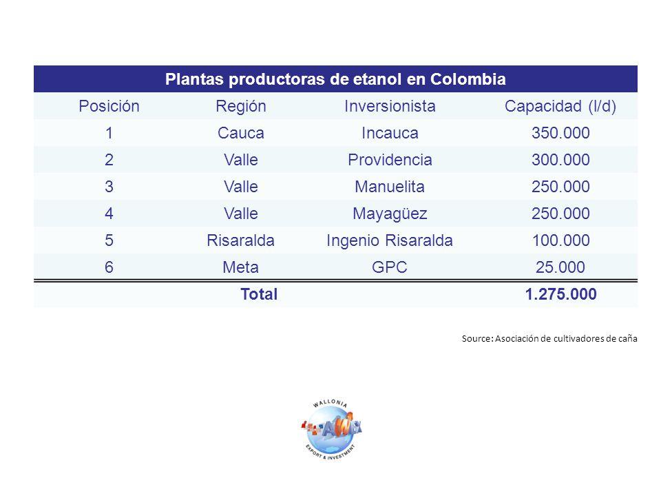 Plantas productoras de etanol en Colombia PosiciónRegiónInversionistaCapacidad (l/d) 1CaucaIncauca350.000 2ValleProvidencia300.000 3ValleManuelita250.000 4ValleMayagüez250.000 5RisaraldaIngenio Risaralda100.000 6MetaGPC25.000 Total1.275.000 Source: Asociación de cultivadores de caña