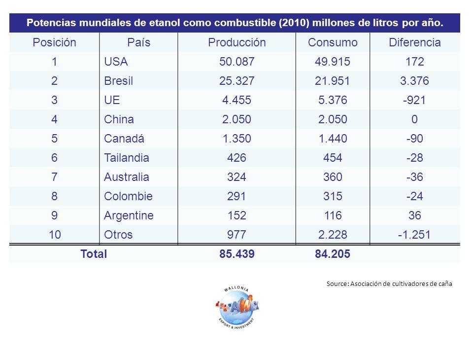 Potencias mundiales de etanol como combustible (2010) millones de litros por año. PosiciónPaísProducciónConsumoDiferencia 1USA50.08749.915172 2Bresil2