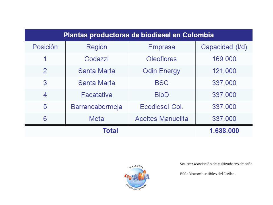 Plantas productoras de biodiesel en Colombia PosiciónRegiónEmpresaCapacidad (l/d) 1CodazziOleoflores169.000 2Santa MartaOdin Energy121.000 3Santa MartaBSC337.000 4FacatativaBioD337.000 5BarrancabermejaEcodiesel Col.337.000 6MetaAceites Manuelita337.000 Total1.638.000 Source: Asociación de cultivadores de caña BSC: Biocombustibles del Caribe.