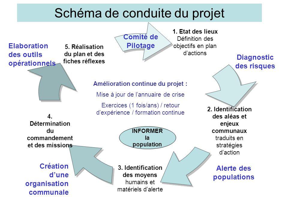 Schéma de conduite du projet 4. Détermination du commandement et des missions 5. Réalisation du plan et des fiches réflexes 2. Identification des aléa