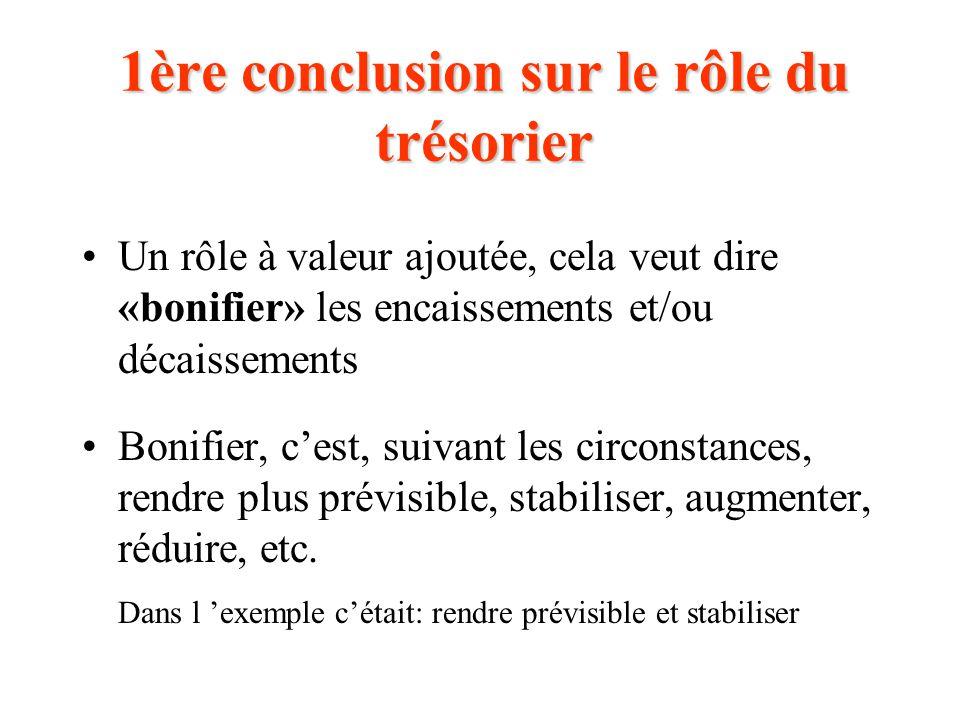 1ère conclusion sur le rôle du trésorier Un rôle à valeur ajoutée, cela veut dire «bonifier» les encaissements et/ou décaissements Bonifier, c'est, suivant les circonstances, rendre plus prévisible, stabiliser, augmenter, réduire, etc.