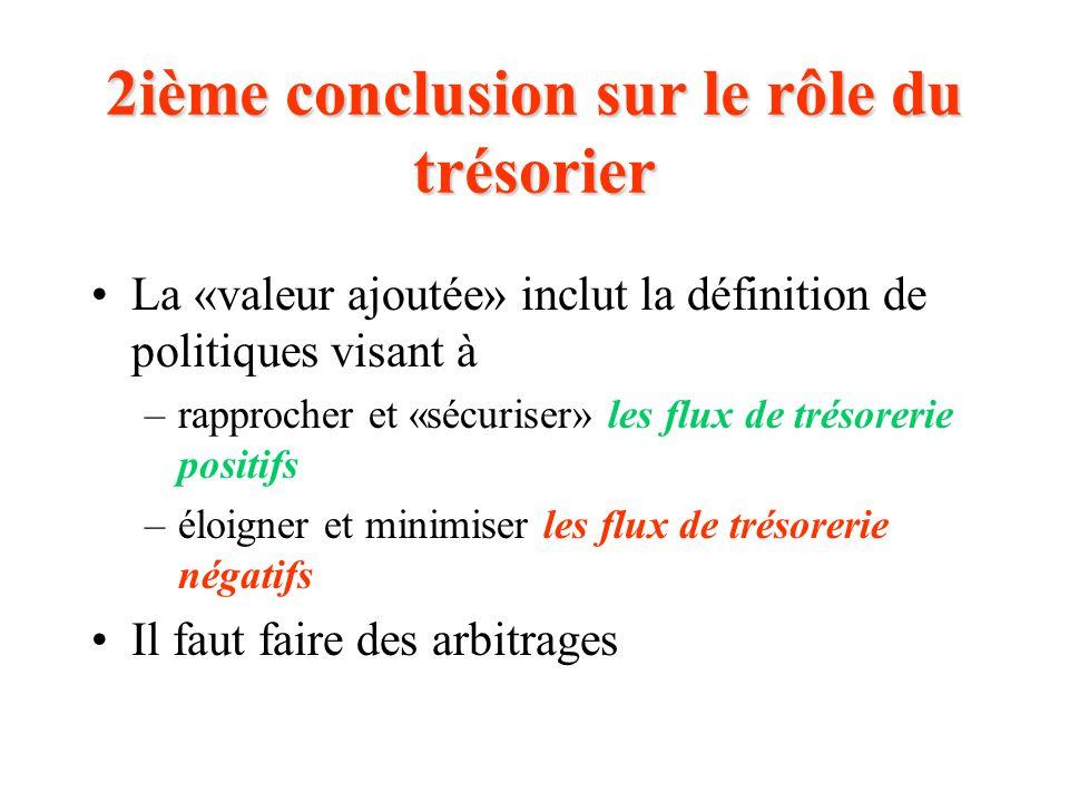 2ième conclusion sur le rôle du trésorier La «valeur ajoutée» inclut la définition de politiques visant à –rapprocher et «sécuriser» les flux de trésorerie positifs –éloigner et minimiser les flux de trésorerie négatifs Il faut faire des arbitrages