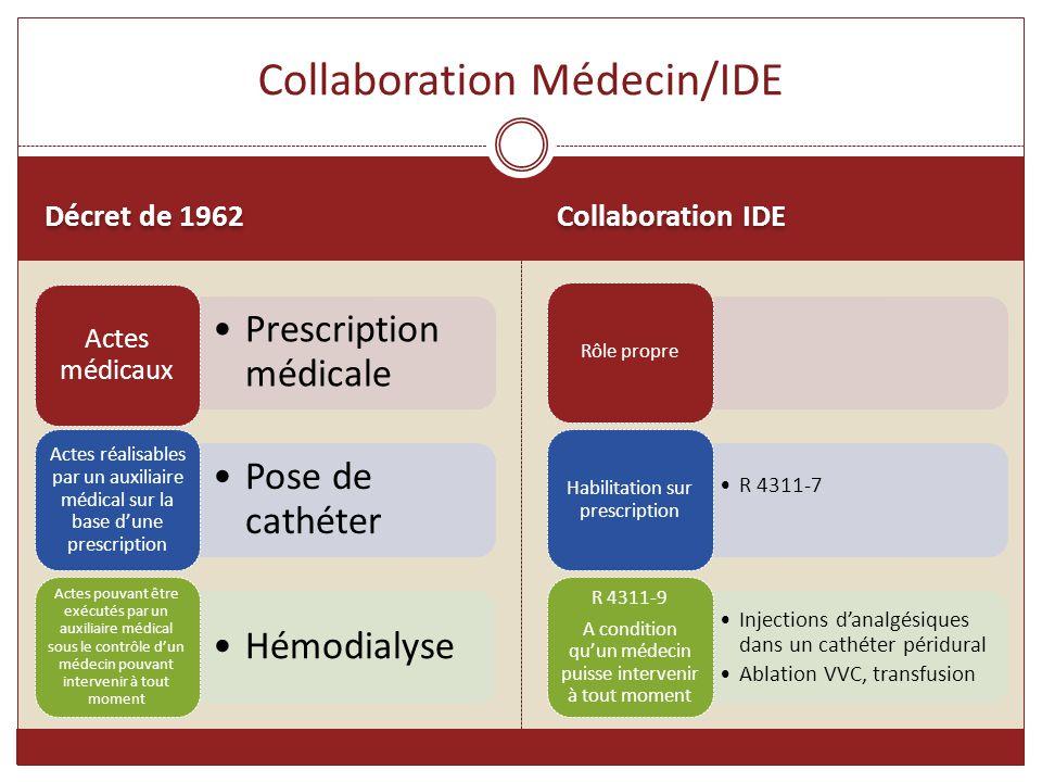 Décret de 1962 Collaboration IDE Prescription médicale Actes médicaux Pose de cathéter Actes réalisables par un auxiliaire médical sur la base d'une p