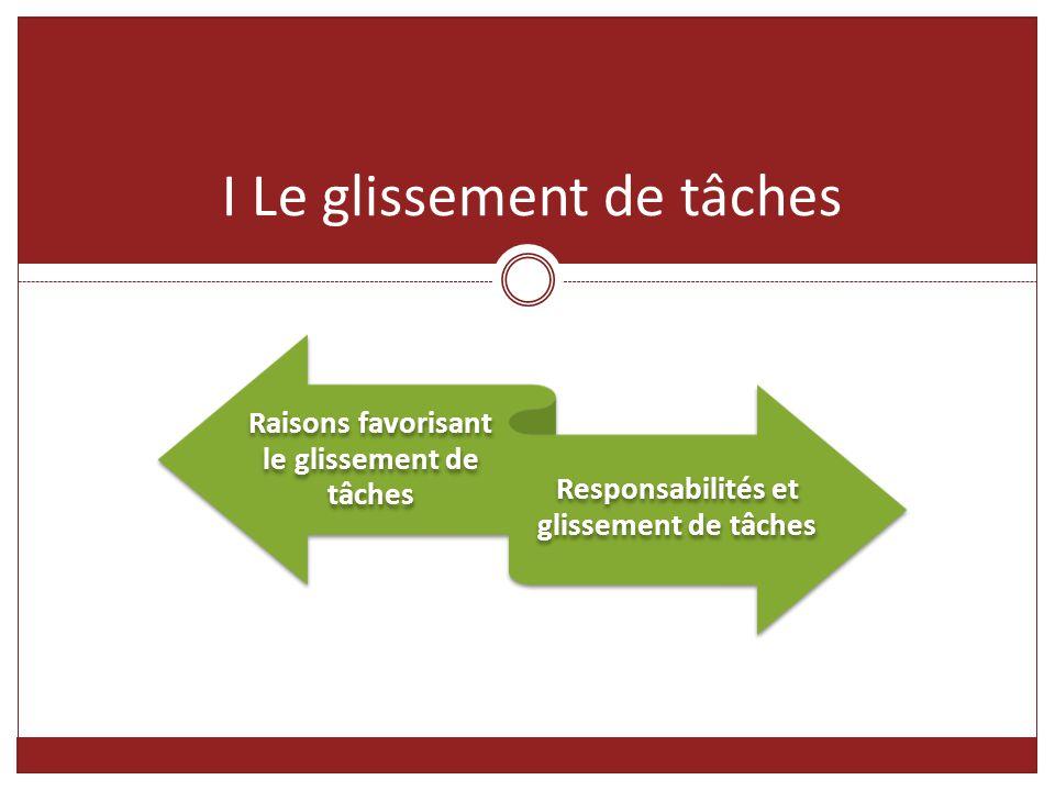 Raisons favorisant le glissement de tâches Responsabilités et glissement de tâches I Le glissement de tâches