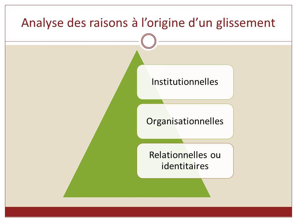 Analyse des raisons à l'origine d'un glissement InstitutionnellesOrganisationnelles Relationnelles ou identitaires