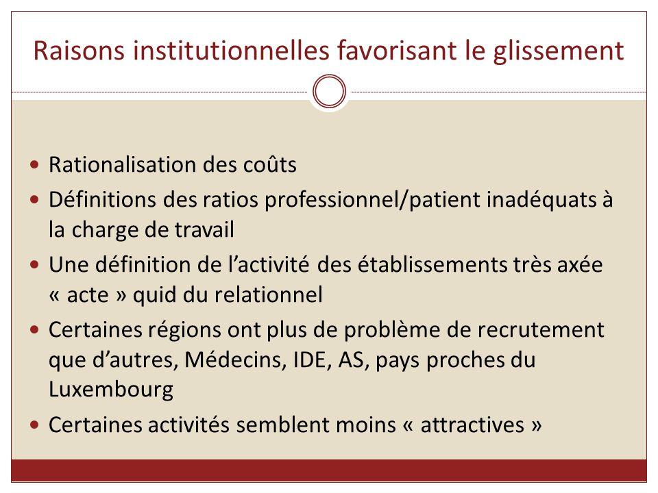 Raisons institutionnelles favorisant le glissement Rationalisation des coûts Définitions des ratios professionnel/patient inadéquats à la charge de tr