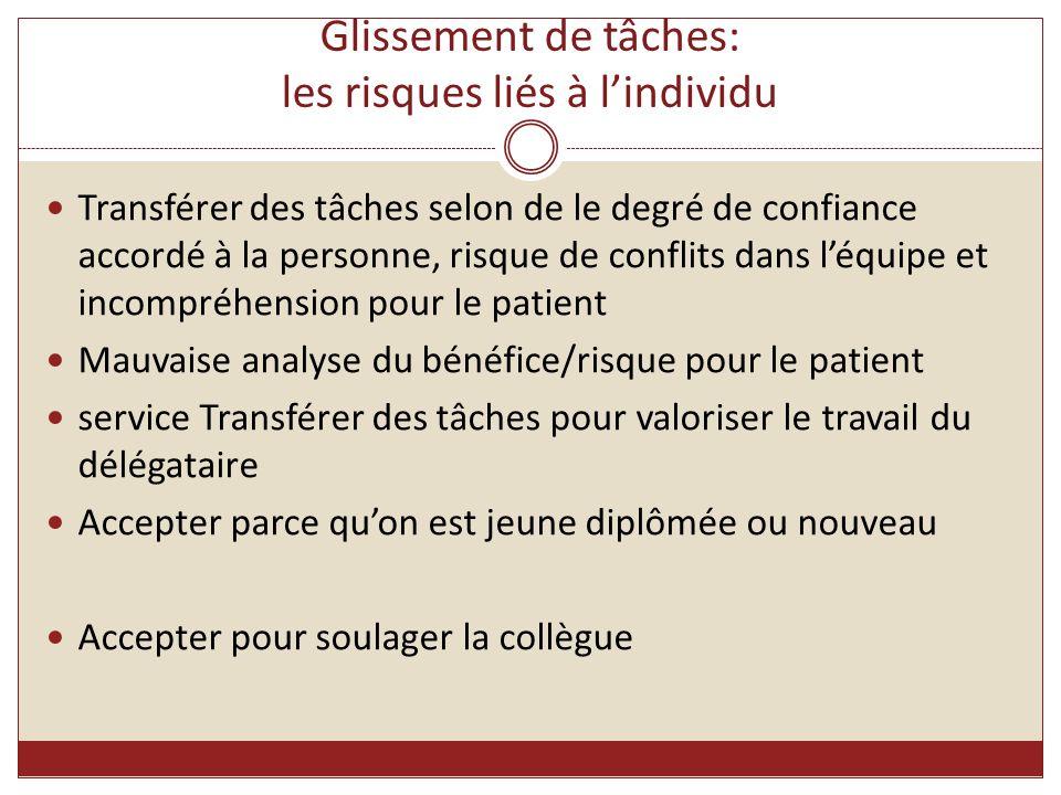 Glissement de tâches: les risques liés à l'individu Transférer des tâches selon de le degré de confiance accordé à la personne, risque de conflits dan